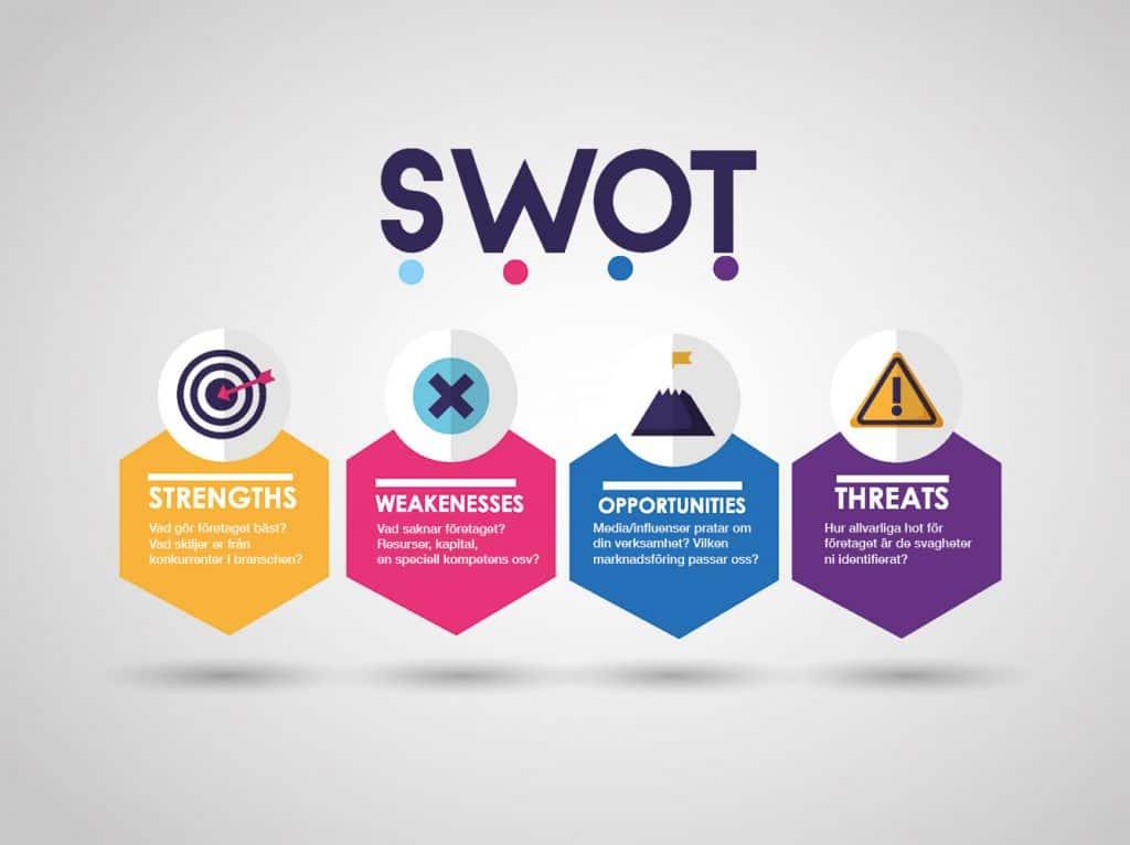 SWOT analys eller SWOT-analys